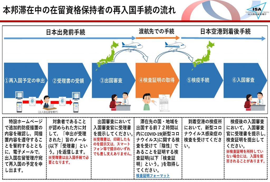 9月1日以降の日本出国について | 外国人のVISA専門オフィス